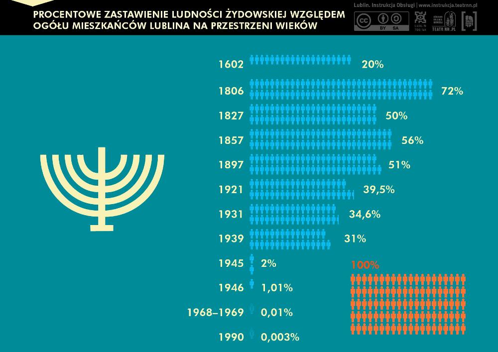Procentowe zestawienie ludności żydowskiej Lublina - infografika